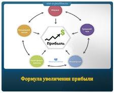 Формула увеличения прибыли